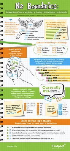 Infograafi: Markkinointi nykypäivän digiteineille - iProspect