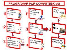 DIREBLOG : PROGRAMAR EL TRABAJO POR COMPETENCIAS EN EL AULA (I)