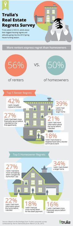 Deciding whether to purchase or rent your next home? Look at Trulia's Real Estate Regrets Survey for guidance! Real Estate Articles, Real Estate Information, Real Estate Tips, Austin Real Estate, Selling Real Estate, Real Estate Investing, Real Estate Business, Real Estate Marketing, Orlando Florida