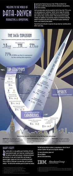 Data-Drive marketing & advertising #infographic