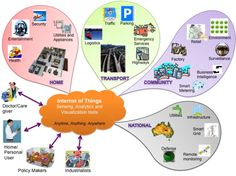 Internet of Things (IoT): A vision, architectural elements, and future directions — ScienceDirect