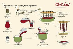Чурчхела из грецких орехов - chefdaw