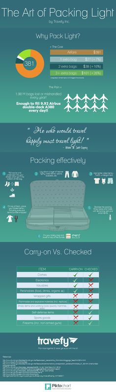 Step-by-Step Guide To The Art of Packing Light