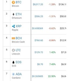 The market retreats to around $325 Billion USD. ADA performing well with over 20% increase. . . #cryptonews #stocks #money #crypto #cryptocurrency #coinsquare #commercial #blockchain #cryptos #binance #coinbase #invest #currency #follow #bitcoin #Ethereum #ripple #tron #litecoin #bcc #millionaire #crypto #money Eos, Crypto Money, Blockchain Technology, Bitcoin Mining, Cryptocurrency, Investing, Commercial, Marketing