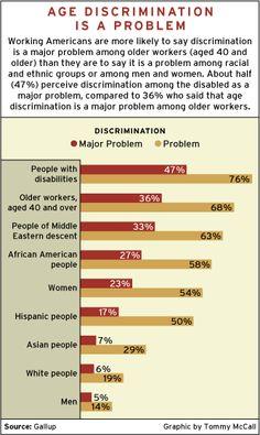 age discrimination in college