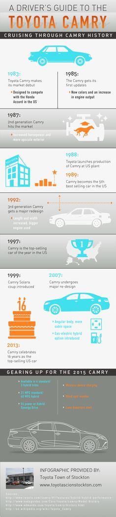 Calling all Toyota fans! The Camry was named the top-selling car of the year in the US in 1997. Click over to this infographic from a Toyota dealership in Stockton to get more facts about the Toyota Camry's history in the US.