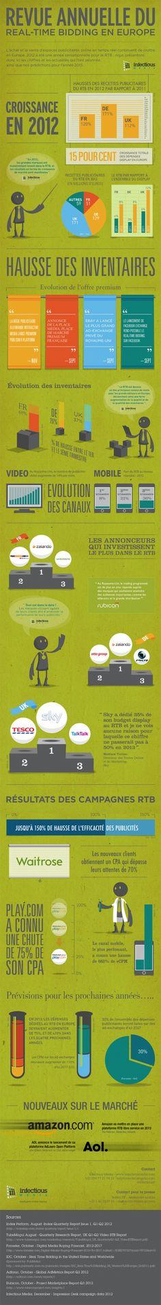 Infographie : Le RTB, grande tendance publicitaire de 2012
