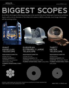 World's Largest Reflecting Telescopes (Infographic)