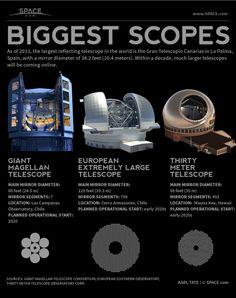 World's Largest Reflecting Telescopes (Infographic)