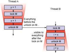 inter thread communication in Java using wait notify