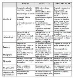 Test de estilo de aprendizaje para alumnos - http://materialeducativo.org/test-de-estilo-de-aprendizaje-para-alumnos-2/