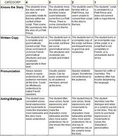 Evaluation Page - Le Petit Prince Webquest