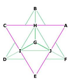 The Star Tetrahedron: the interlocking tetrahedra bisect the sides of each other. BG bisect CA at H, FG bisects AE at J, DG bisects CE at I. There are 12 interlocking edges, 6 for each tetrahedron. Sacred Geometry.