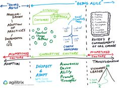 "There are a range of approaches to get from ""doing Agile"" to ""being Agile""."