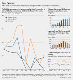 a more cautious Morgan Stanley