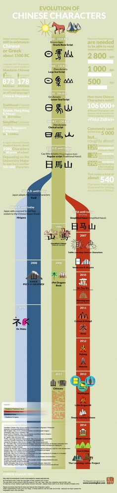 Evolution of Chinese Characters and how Chinese Language Teachers are teaching them