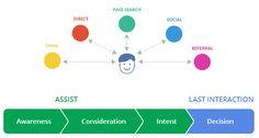 Customer Analytics | Google Analytics: Customer Journey to Online Purchase | mojohighfive
