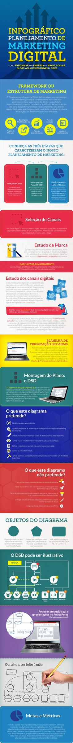Infográfico: planejamento de marketing digital.