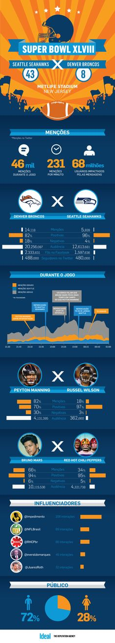 O buzz gerado no Twitter, pelo Super Bowl - http://marketinggoogle.com.br/2014/02/12/o-buzz-gerado-no-twitter-pelo-super-bowl/