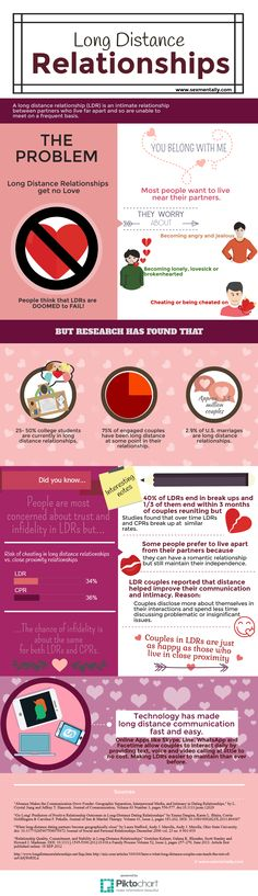 Long Distance Relationships Stats #LDR                              …