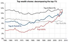 How You, I, and Everyone Got the Top 1 Percent All Wrong - Derek Thompson - The Atlantic