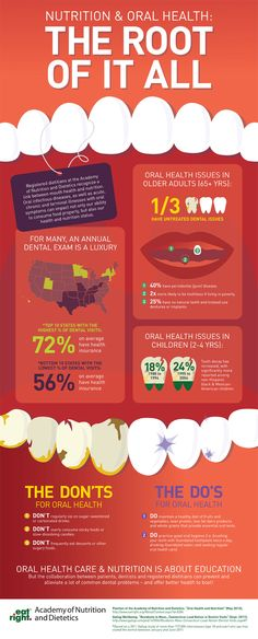 Getting to the #root of the matter: #Nutrition and #Oral #Health #ResolutionDental #teeth #dentist