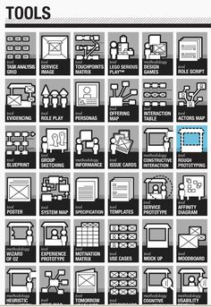 service design tools- I'm such a hospitality geek Design Ios, Interface Design, Tool Design, Design Model, Design Innovation, Innovation Strategy, Strategic Innovation, Design Thinking Process, Design Process
