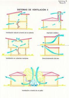 Bioklimatischer Wohnungsbau in Galicien Mores Dolores García L Laut den Legi . Architecture Concept Diagram, Plans Architecture, Green Architecture, Sustainable Architecture, Sustainable Design, Architecture Details, California Architecture, Green Building, Building A House