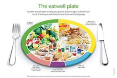 The eatwell plate for Ireland | food.gov.uk