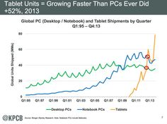 L'évolution du marché des PC vs Tablets