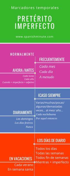 Learn spanish. Aprender español. Verbos en español pretérito imperfecto marcadores temporales.