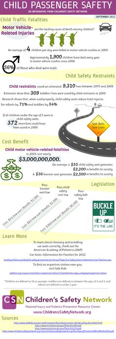 An average of 4 children per day were killed in motor vehicle crashes in 2009. #Infographic from Children's Safety Network (childrenssafetynetwork.org)