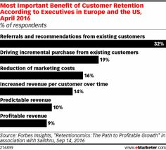 Marketing organizations are boosting spending and staffing for activities related to customer retention as they seek to cultivate incremental purchases, drive repeat business and create more loyal customers. At the same time, many admit that outdated technologies and difficulties in reaching customers in today's cross-channel environment are key obstacles.