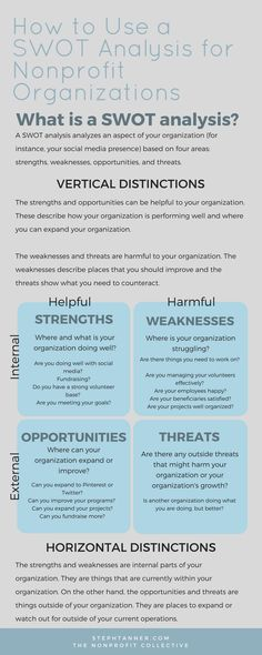 A SWOT analysis analyzes an aspect of your organization based on four areas: strengths, weaknesses, opportunities, and threats.