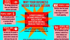 Why small business need a website