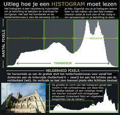 Hoe histogram lezen