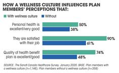 Attracting and retention of top talent includes a benefit plan as part of the overall compensation package Perception, Benefit, Health Care, Wellness, How To Plan, Top, Crop Tee, Health