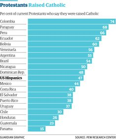 1/3 The number of Catholics in Latin America has dropped 25% since 1970 gu.com/p/43a7v/stw via @guardiandata