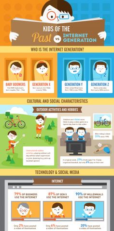 How the Internet Generation Differs from the Past Generations Infographic - e-Learning Infographics Instructional Technology, Educational Technology, Generational Differences, Classroom Images, Training Materials, Smart People, Data Visualization, Learning Resources, Social Media