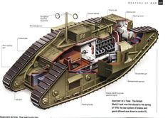 British Mark V tank (1918) cutaway