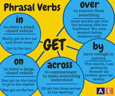 #Phrasal verbs: #Get  Diagram + definitions + examples