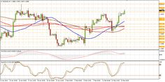 EUR/USD technical analysis for February 21
