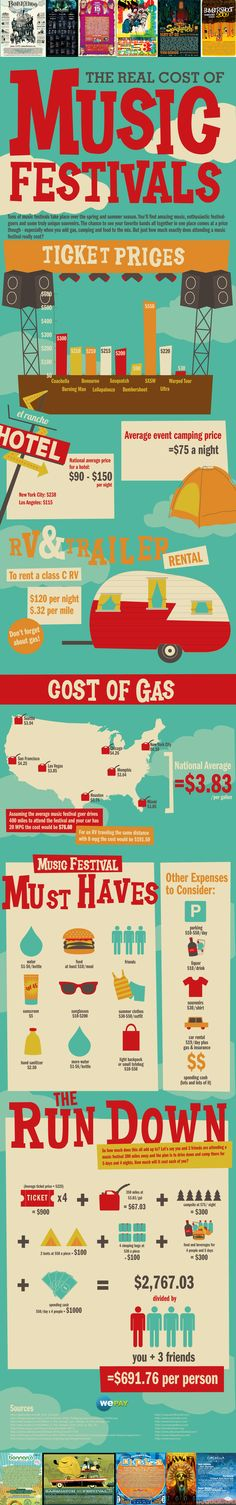 The real cost of music festivals..... about right.. but we try to cut down a little bit more than that much!!