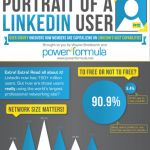 Portrait of a linkedin user infographic