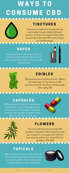4 Best CBD Tinctures Reviewed CBD tinctures are some of the more popular and easy to use forms of Medical Cannabis. CBD tinctures have been used for thousands of years in a variety of forms. #CBD #cbdvape #hempoil