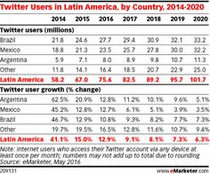 Twitter Users in Latin America, by Country, 2014-2020
