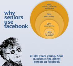 Why Seniors Use Facebook?    #facebook #seniors
