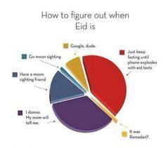 How to know when it's Ramadan. Arabic Memes, Arabic Funny, Funny Arabic Quotes, Desi Humor, Desi Jokes, Stupid Funny Memes, Funny Relatable Memes, Hilarious, Muslim Meme
