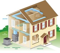 Green heating options- keep your house warm without harming the environment       #greenhome