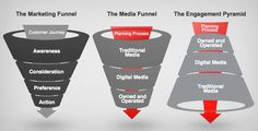 The Engagement Pyramid: Turning Media Planning Upside Down.